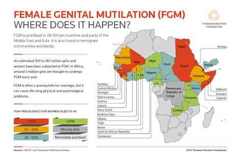 Suffering Women – Female Genital Mutilation